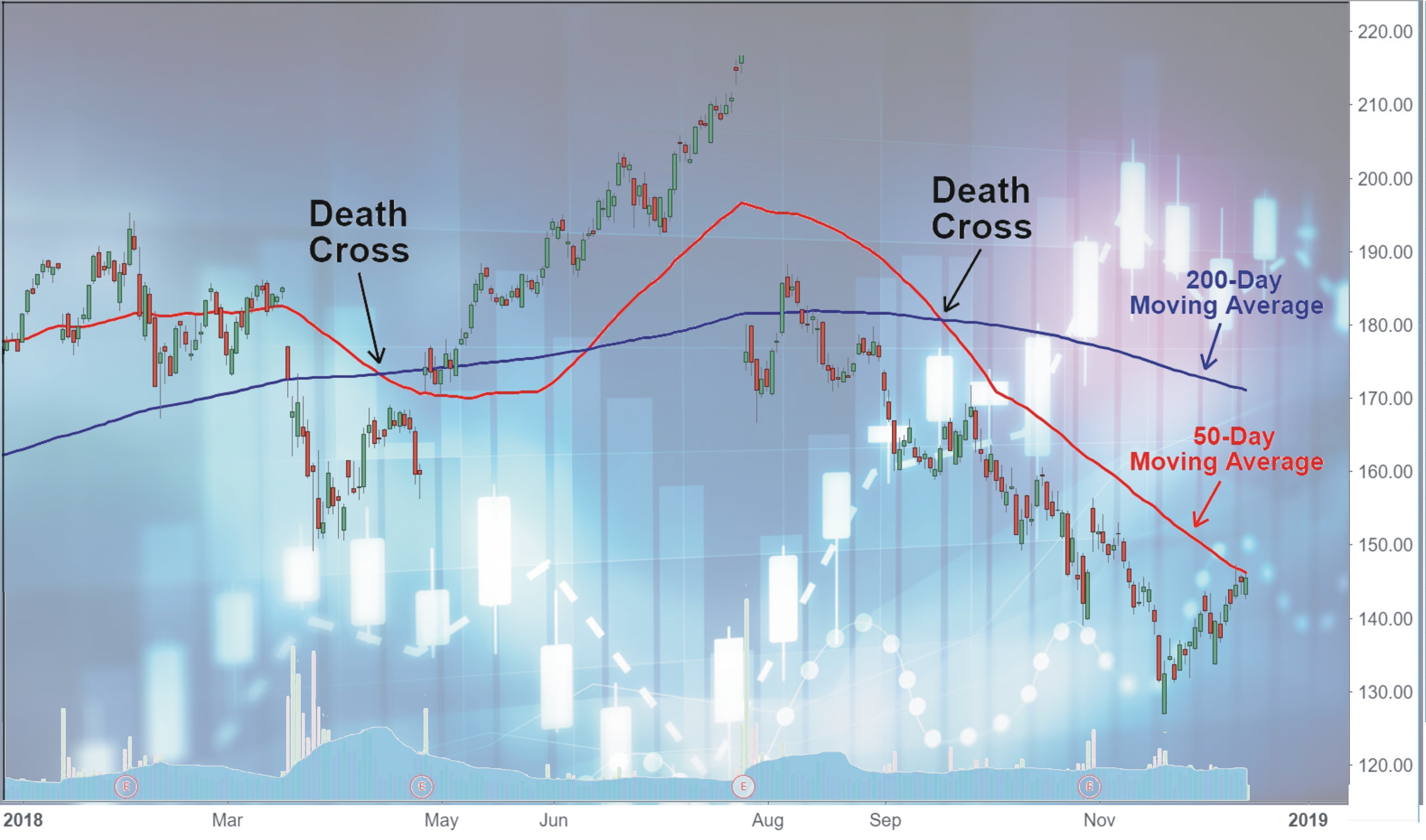 Deathcross in trading